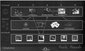 integrated multimedia timeline