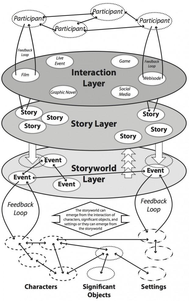 Storyworld-Participant-Model Kopie