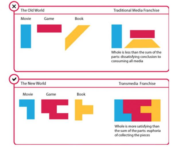 why transmedia storytelling